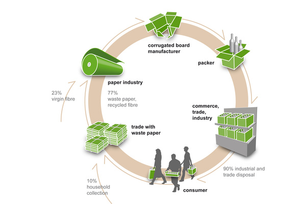 Recycling cardboard process