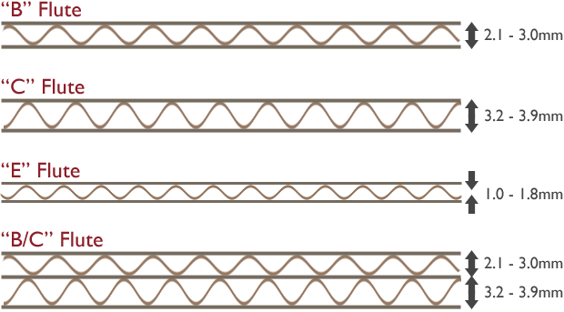 Corrugated Fluting Profiles